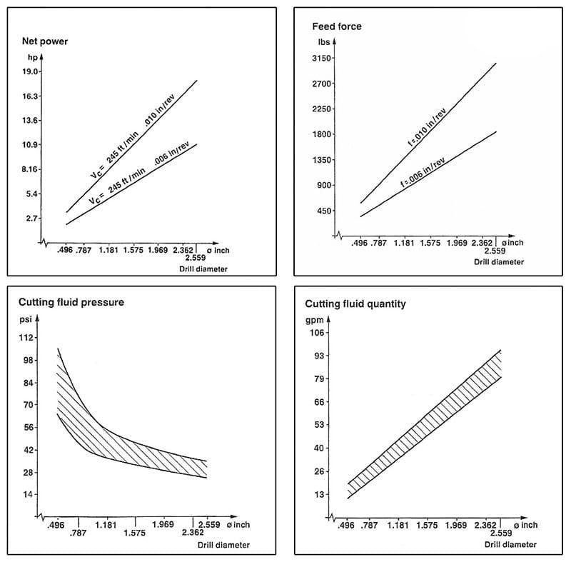 Deephole-Drilling-Graphs